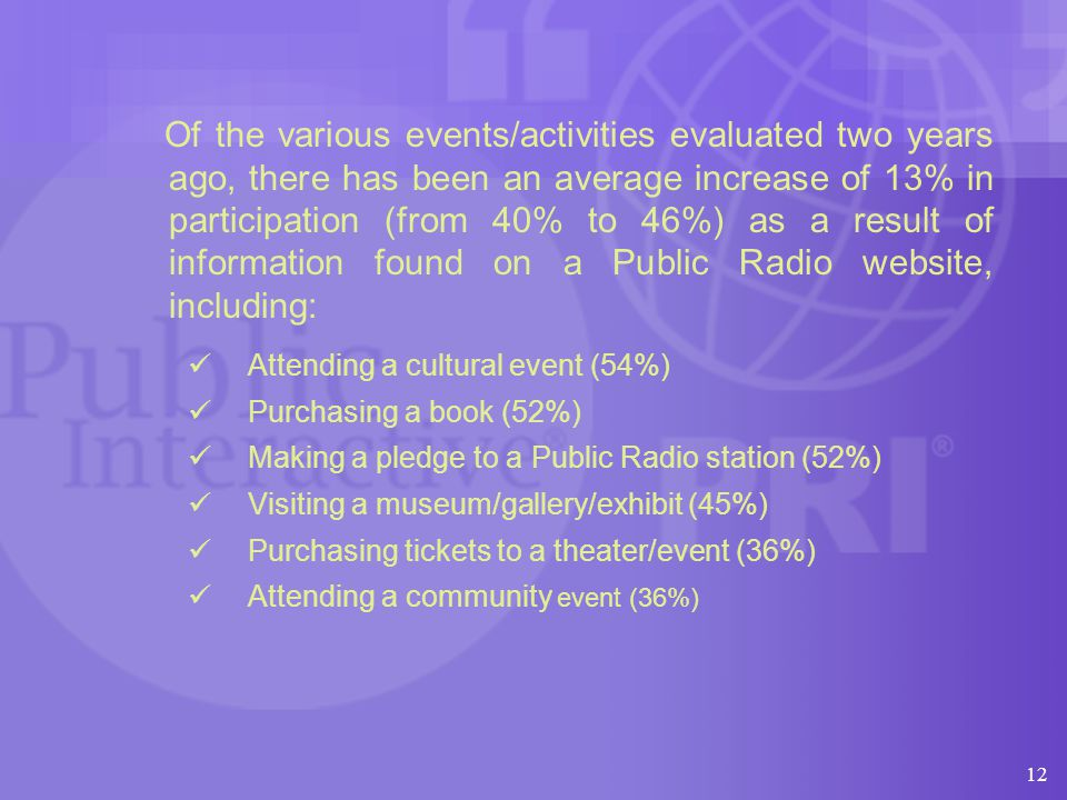 12 Of the various events/activities evaluated two years ago, there has been an average increase of 13% in participation (from 40% to 46%) as a result of information found on a Public Radio website, including: Attending a cultural event (54%) Purchasing a book (52%) Making a pledge to a Public Radio station (52%) Visiting a museum/gallery/exhibit (45%) Purchasing tickets to a theater/event (36%) Attending a community event (36%)