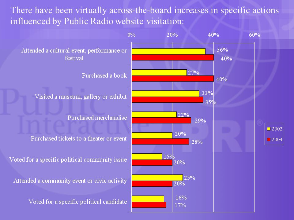 There have been virtually across-the-board increases in specific actions influenced by Public Radio website visitation: