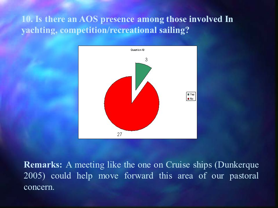 10. Is there an AOS presence among those involved In yachting, competition/recreational sailing.