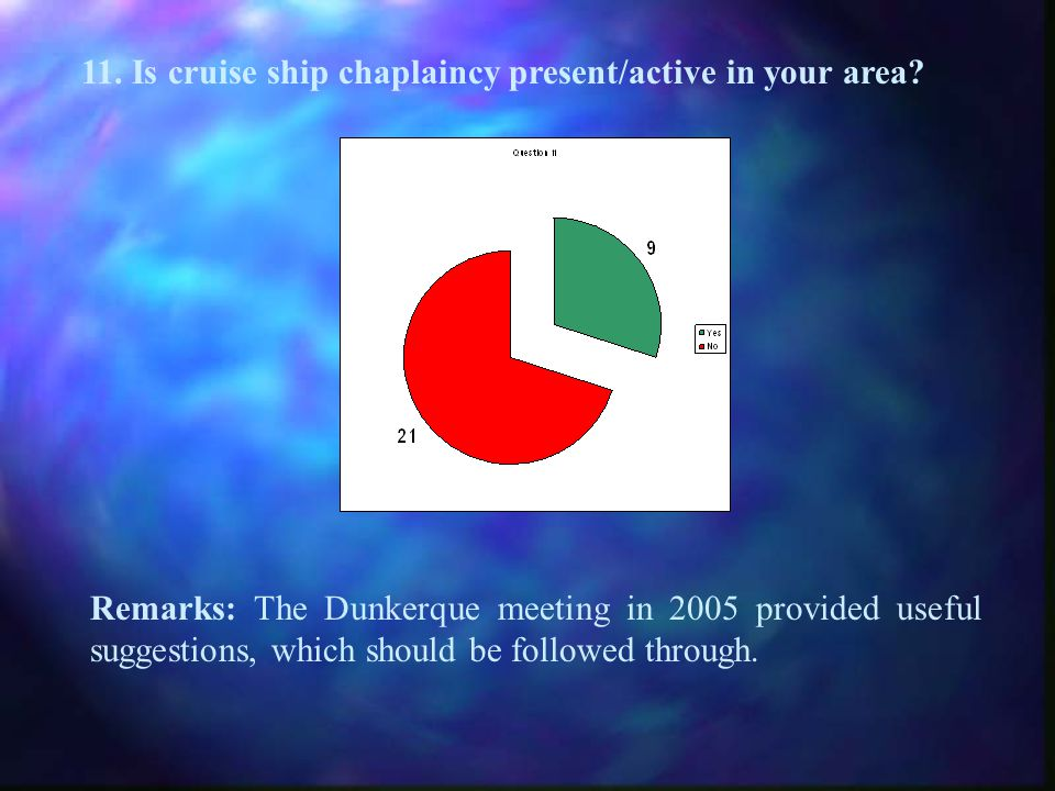 11. Is cruise ship chaplaincy present/active in your area.