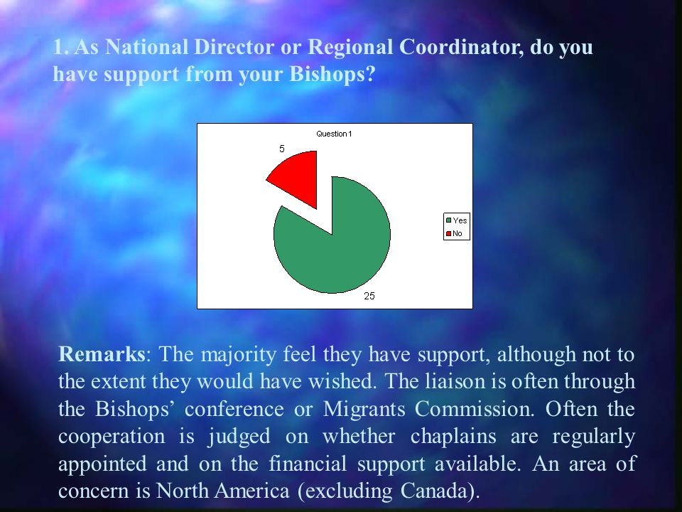 1. As National Director or Regional Coordinator, do you have support from your Bishops.