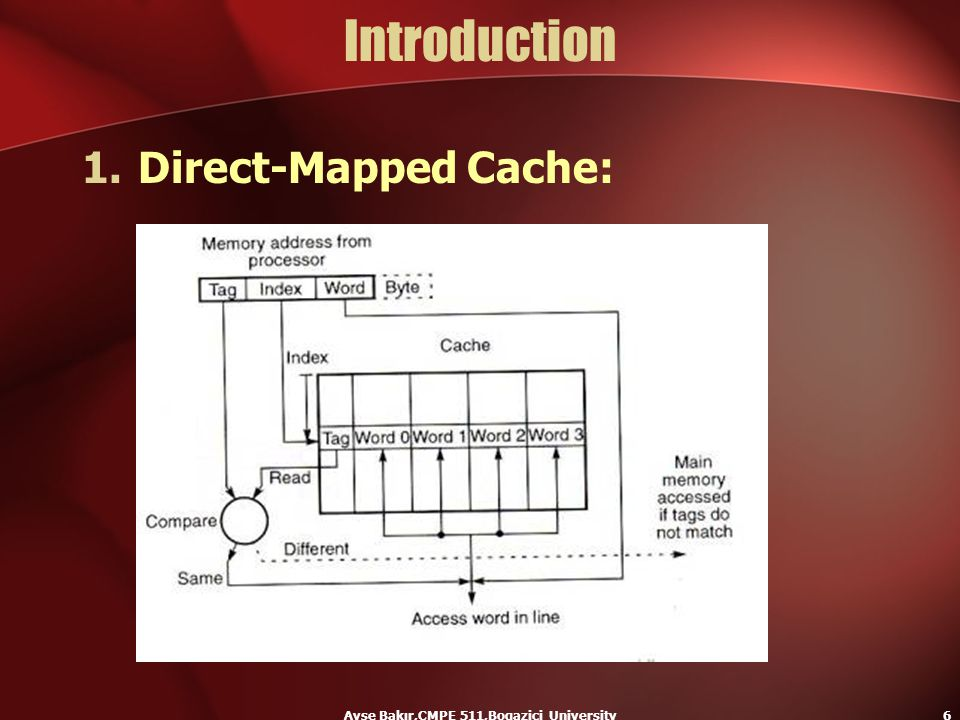 Ayse Bakır,CMPE 511,Bogazici University6 Introduction 1.Direct-Mapped Cache: