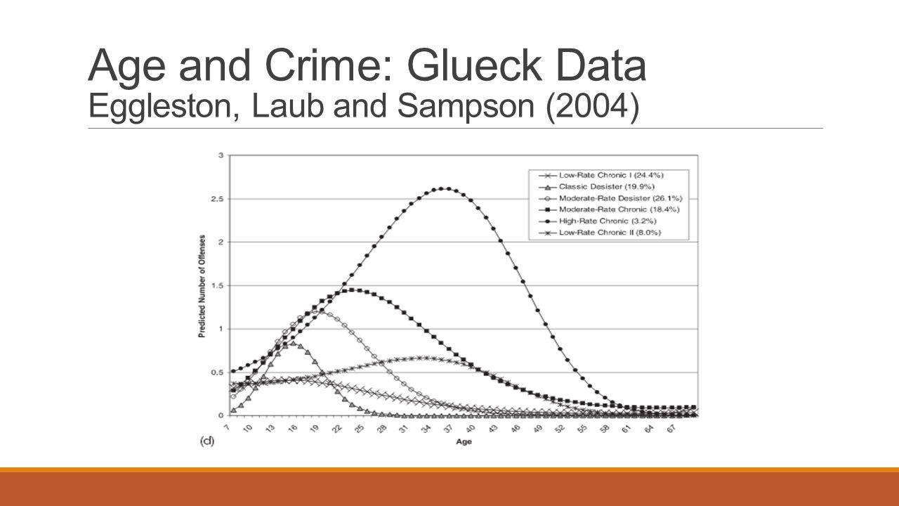 Age and Crime: Glueck Data Eggleston, Laub and Sampson (2004)