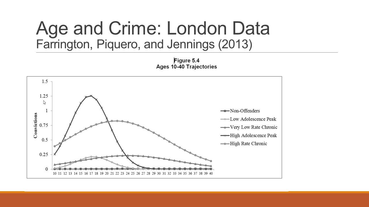 Age and Crime: London Data Farrington, Piquero, and Jennings (2013)