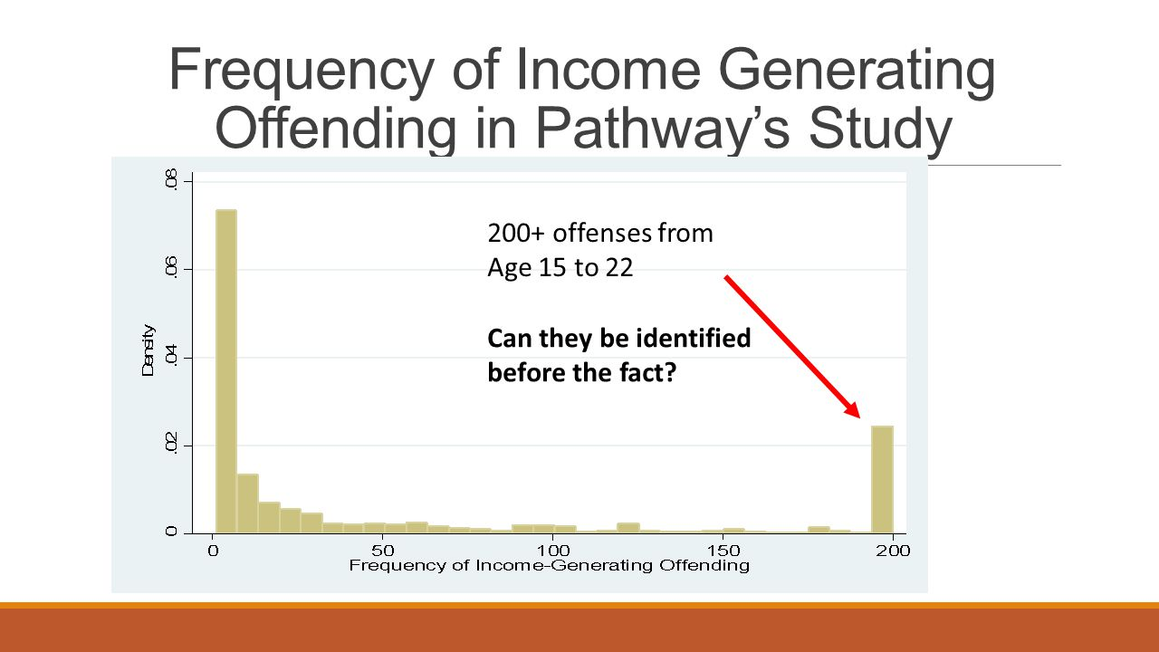 Frequency of Income Generating Offending in Pathway's Study 200+ offenses from Age 15 to 22 Can they be identified before the fact
