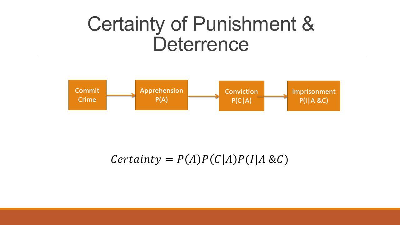 Certainty of Punishment & Deterrence Commit Crime Apprehension P(A) Conviction P(C A) Imprisonment P(I A &C)