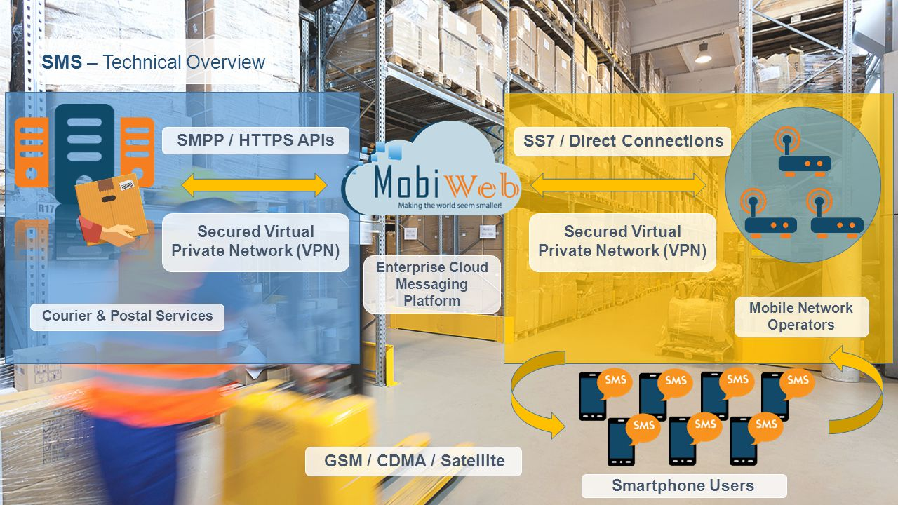 SMS – Technical Overview Courier & Postal Services Enterprise Cloud Messaging Platform Mobile Network Operators SMPP / HTTPS APIs SS7 / Direct Connections Secured Virtual Private Network (VPN) GSM / CDMA / Satellite Smartphone Users