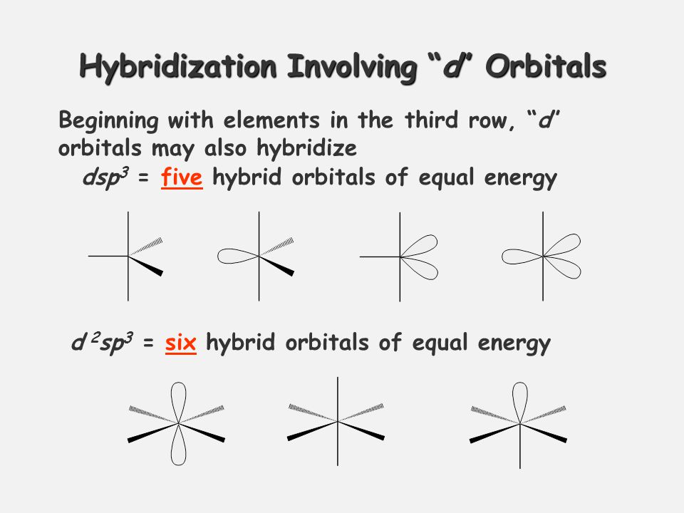 Hybridization Involving d Orbitals Beginning with elements in the third row, d orbitals may also hybridize dsp 3 = five hybrid orbitals of equal energy d 2 sp 3 = six hybrid orbitals of equal energy