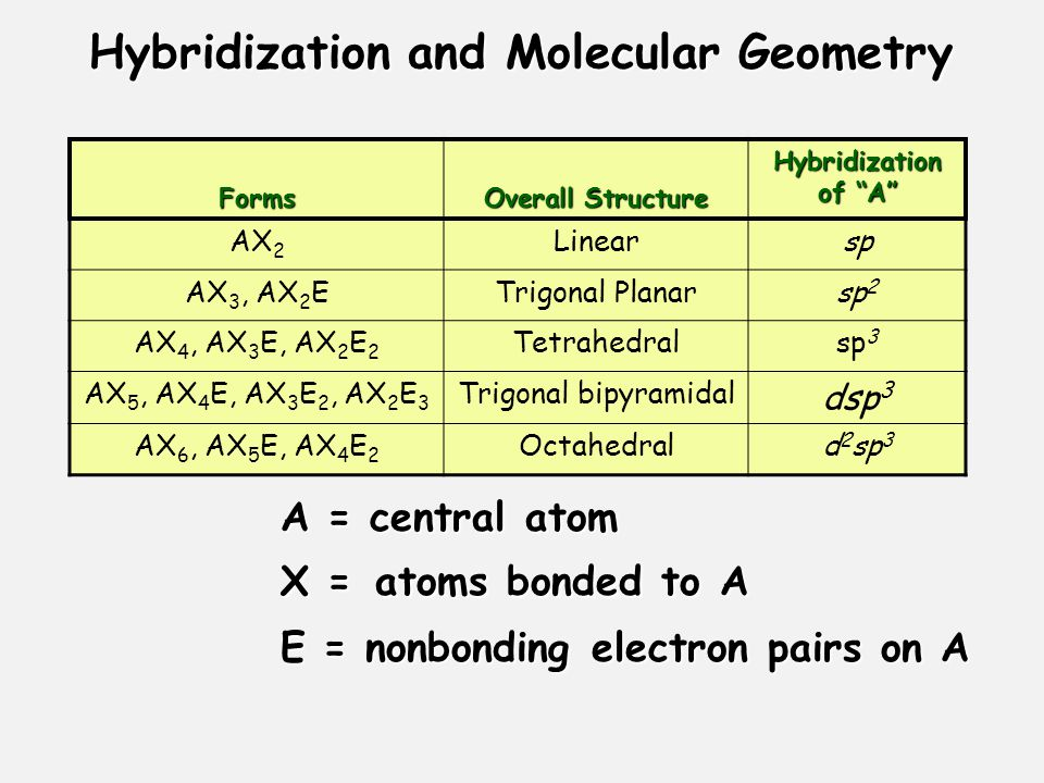 Sigma and Pi Bonds Sigma (  ) bonds exist in the region directly between two bonded atoms.
