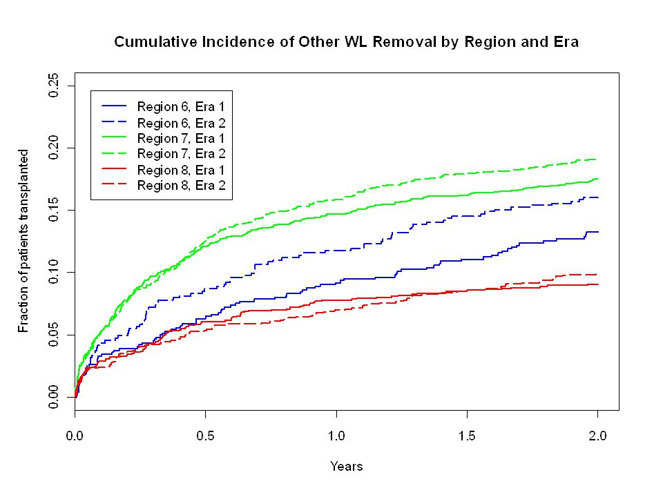 A Possible Explanation Given that the laboratory MELD score is such a strong predictor of death on the wait list, it is surprising that transplanting these patients faster (leaving lower risk patients on the waiting list longer) is not associated with an overall reduction of mortality.