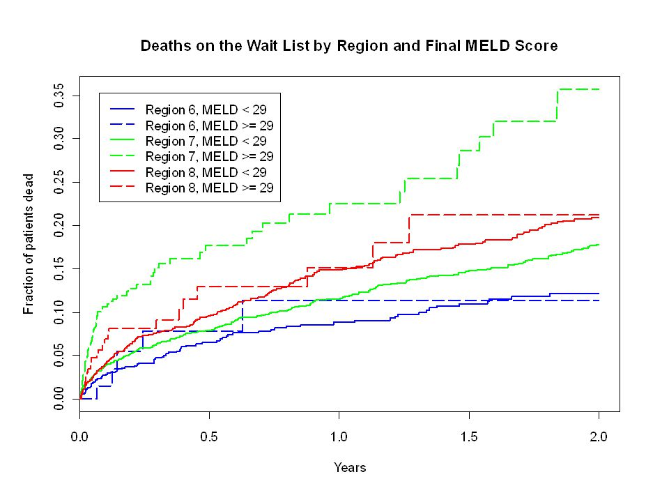 Other Impacts of MELD29 There were no differences between Regions in post-transplant patient survival.