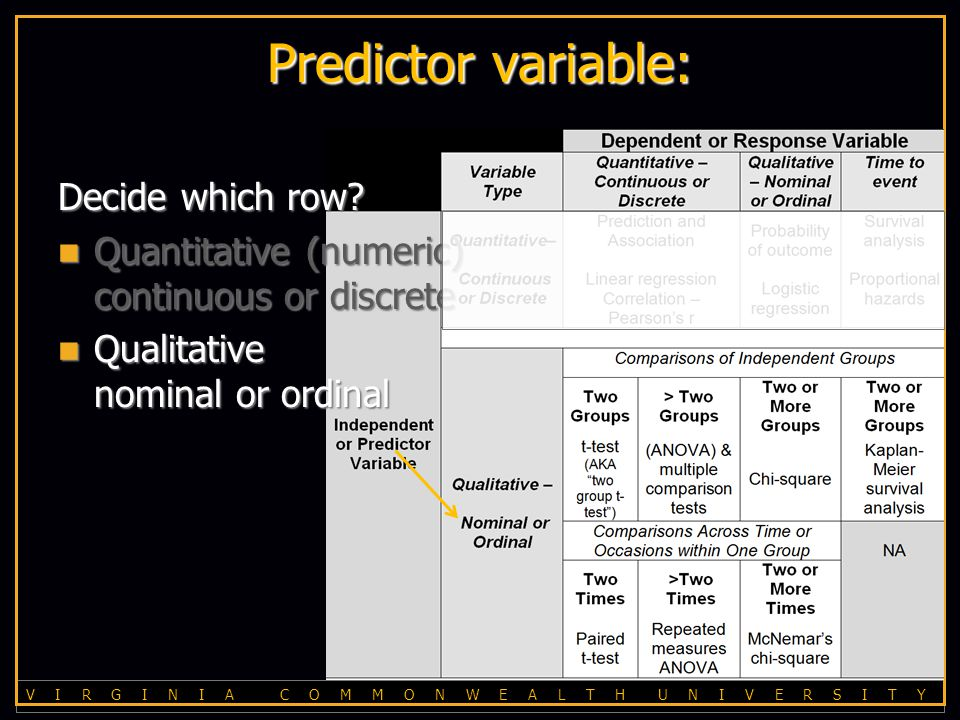V I R G I N I A C O M M O N W E A L T H U N I V E R S I T Y Predictor variable: Decide which row.
