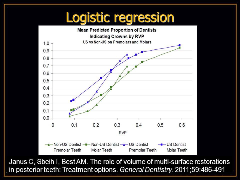 V I R G I N I A C O M M O N W E A L T H U N I V E R S I T Y Logistic regression Janus C, Sbeih I, Best AM. The role of volume of multi-surface restora