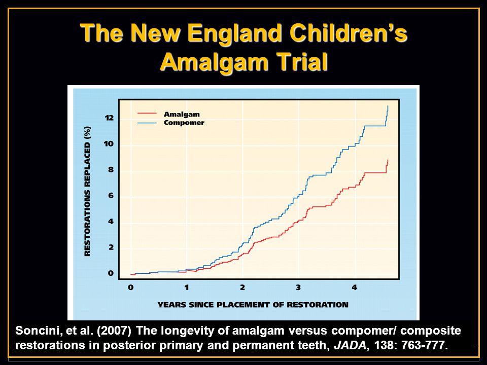V I R G I N I A C O M M O N W E A L T H U N I V E R S I T Y The New England Children's Amalgam Trial Soncini, et al. (2007) The longevity of amalgam v