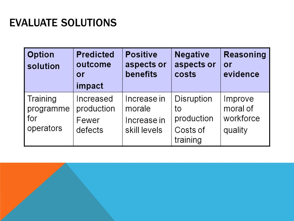 EVALUATE SOLUTIONS Option solution Predicted outcome or impact Positive aspects or benefits Negative aspects or costs Reasoning or evidence Training programme for operators Increased production Fewer defects Increase in morale Increase in skill levels Disruption to production Costs of training Improve moral of workforce quality