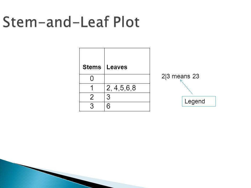 Stem-and-Leaf Plot StemsLeaves 0 12, 4,5,6,8 23 36 2|3 means 23 Legend