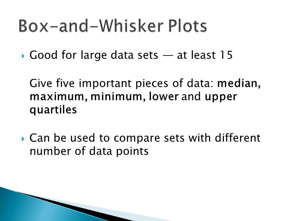 Box-and-Whisker Plots Math Test Scores median maximum minimum lower quartileupper quartile title number line