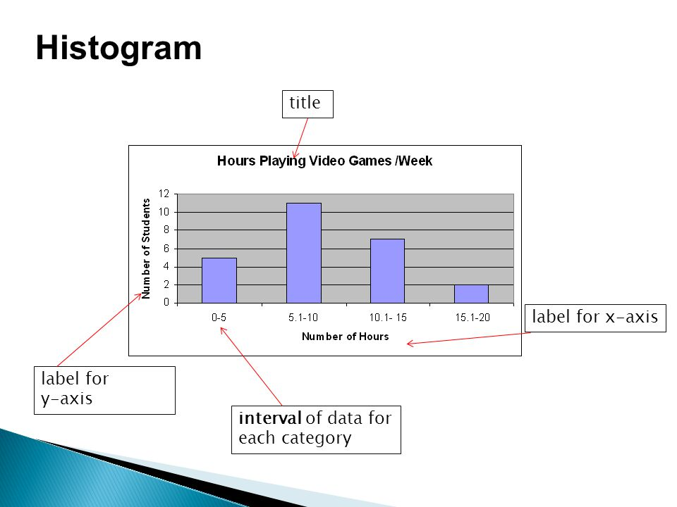 Histogram title label for x-axis label for y-axis interval of data for each category