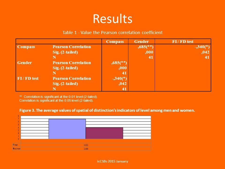Results CompassGenderFI / FD test CompassPearson Correlation,685(**)-,340(*) Sig.