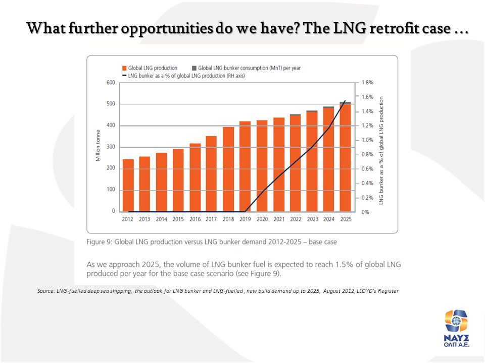 Source: LNG-fuelled deep sea shipping, the outlook for LNG bunker and LNG-fuelled, new build demand up to 2025, August 2012, LLOYD's Register What fur