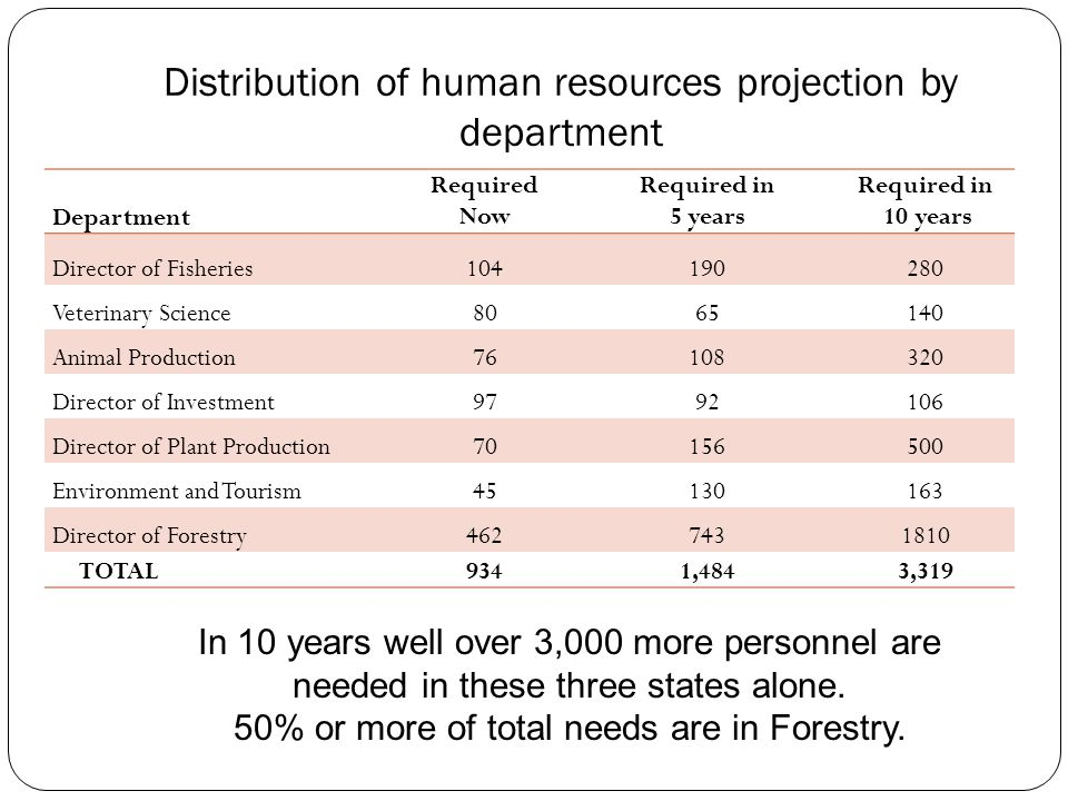 Distribution of human resources projection by department Department Required Now Required in 5 years Required in 10 years Director of Fisheries104190280 Veterinary Science8065140 Animal Production76108320 Director of Investment9792106 Director of Plant Production70156500 Environment and Tourism45130163 Director of Forestry4627431810 TOTAL9341,4843,319 In 10 years well over 3,000 more personnel are needed in these three states alone.