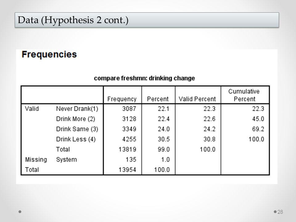 28 Data (Hypothesis 2 cont.)