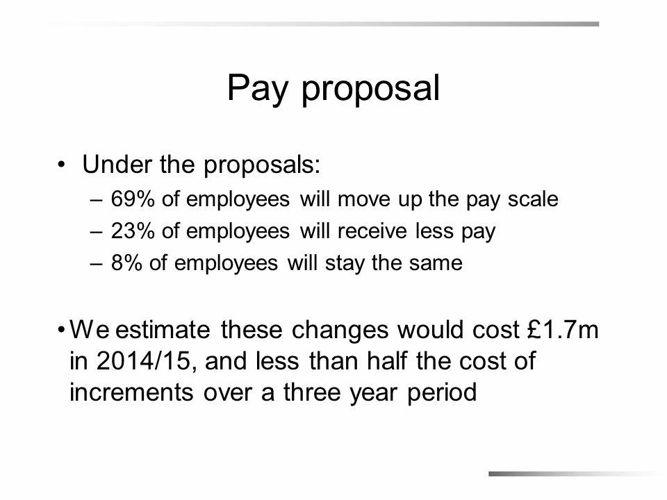 Proposed Grades SCC GradeProposed Salary Grade 1 £12,915 Grade 2 £14,880 Grade 3 £16,604 Grade 4 £18,638 Grade 5 £21,734 Grade 6 £24,892 Grade 7 £28,992 Grade 8 £32,072 Grade 9 £36,676 SCC GradeProposed Salary Grade 10 £41,148 Grade 11 £46,442 DG 7 £55,577 DG 6 £65,375 DG 5 £75,086 DG 4 £80,590 DG 3 £85,737 DG 2 £94,736 EX DIR £123,066