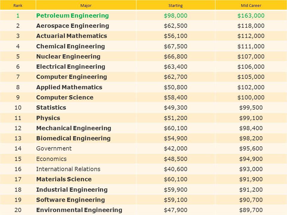 19 RankMajorStartingMid Career 1Petroleum Engineering$98,000$163,000 2Aerospace Engineering$62,500$118,000 3Actuarial Mathematics$56,100$112,000 4Chem