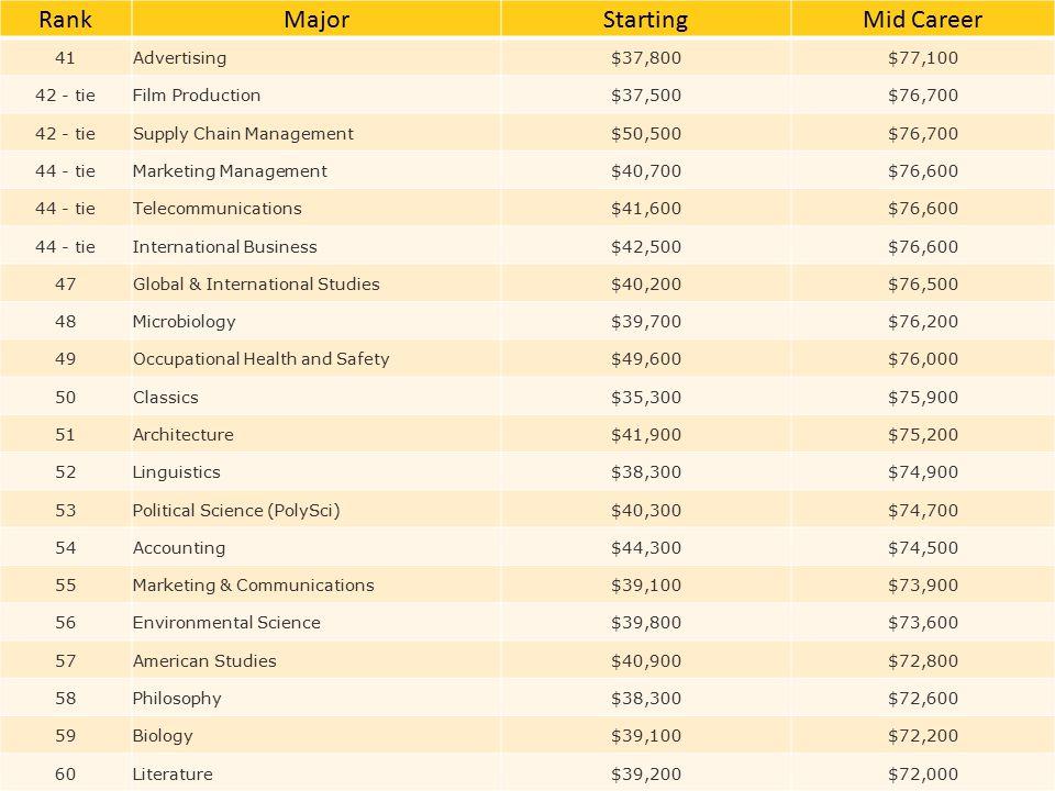 21 RankMajorStartingMid Career 41Advertising$37,800$77,100 42 - tieFilm Production$37,500$76,700 42 - tieSupply Chain Management$50,500$76,700 44 - ti