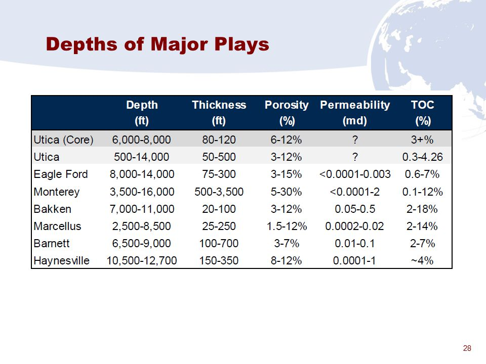 28 Depths of Major Plays