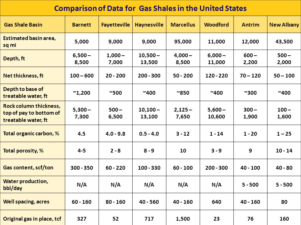 41 Comparison of Data for Gas Shales in the United States Gas Shale BasinBarnettFayettevilleHaynesvilleMarcellusWoodfordAntrimNew Albany Estimated bas