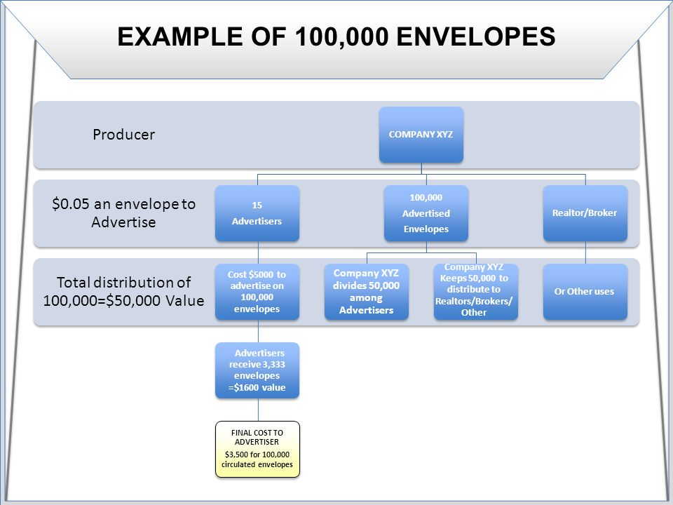 EXAMPLE OF 100,000 ENVELOPES Total distribution of 100,000=$50,000 Value $0.05 an envelope to Advertise Producer COMPANY XYZ 15 Advertisers Cost $5000 to advertise on 100,000 envelopes Advertisers receive 3,333 envelopes =$1600 value FINAL COST TO ADVERTISER $3,500 for 100,000 circulated envelopes 100,000 Advertised Envelopes Company XYZ divides 50,000 among Advertisers Company XYZ Keeps 50,000 to distribute to Realtors/Brokers/ Other Realtor/BrokerOr Other uses