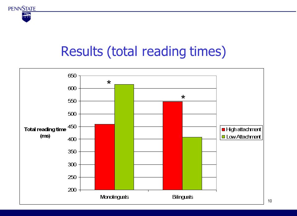 ISB5- March 20-23, 200510 Results (total reading times) 4 th International Symposium on Bilingualism Arizona State University April 30 th –May 03 rd * *