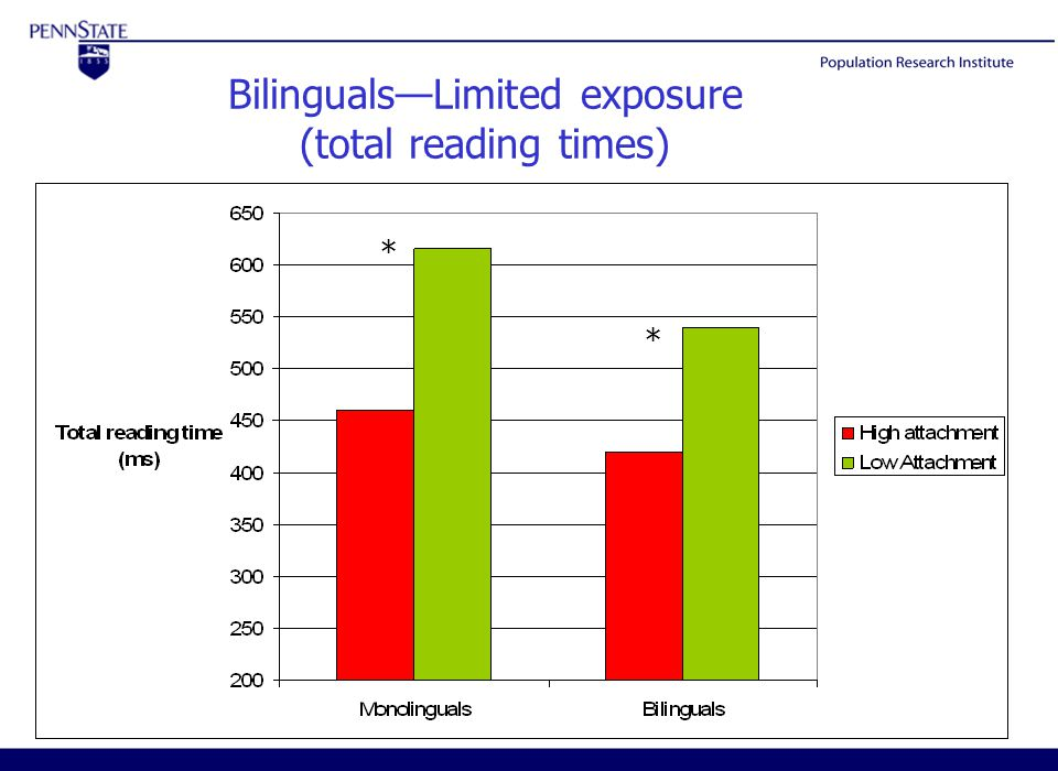 ISB5- March 20-23, 200515 Bilinguals—Limited exposure (total reading times) * *