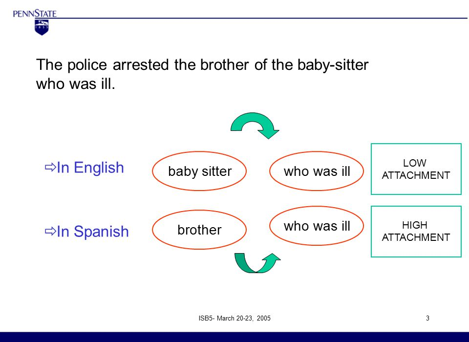 ISB5- March 20-23, 20053  In English  In Spanish 4 th International Symposium on Bilingualism Arizona State University April 30 th –May 03 rd baby sitterwho was ill brother who was ill LOW ATTACHMENT HIGH ATTACHMENT The police arrested the brother of the baby-sitter who was ill.