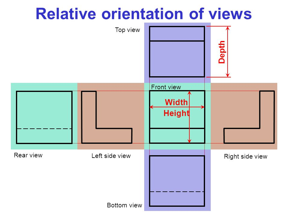 Height Width Depth Relative orientation of views Left side view Right side view Bottom view Top view Rear view Front view