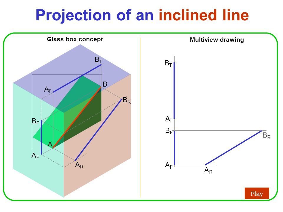 Projection of an inclined line Play Glass box concept Multiview drawing AFAF BFBF AFAF B A BFBF ARAR BRBR ARAR BRBR ATAT BTBT ATAT BTBT