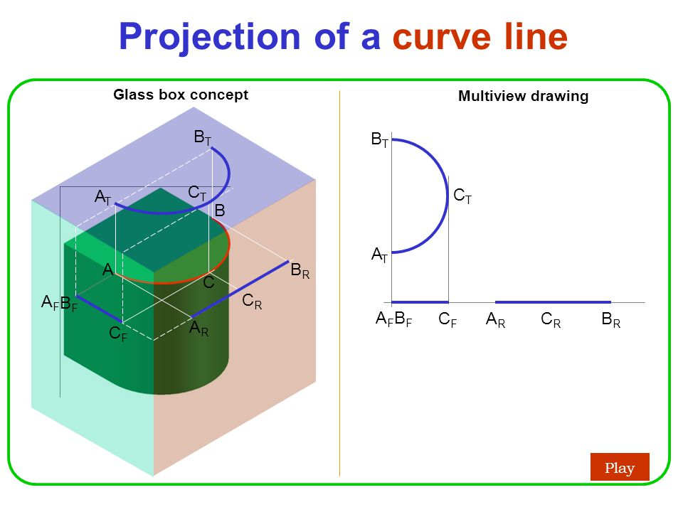 Projection of a curve line Play Glass box concept Multiview drawing AFAF BFBF CFCF BRBR ATAT BTBT CTCT ARAR CRCR B A C AFAF BFBF CFCF BRBR ARAR CRCR ATAT BTBT CTCT