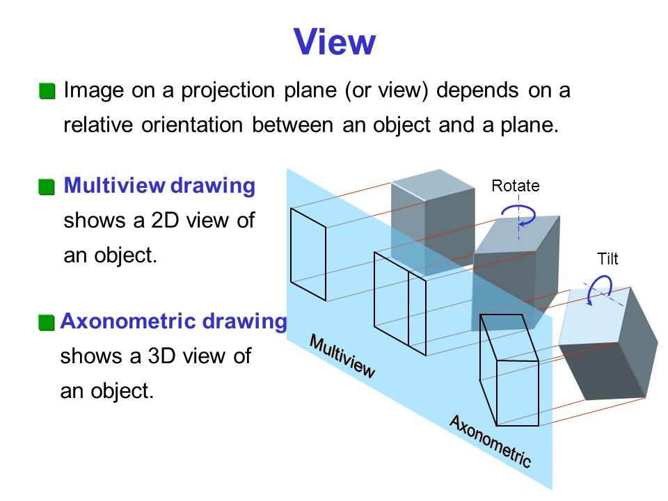 Image on a projection plane (or view) depends on a relative orientation between an object and a plane.