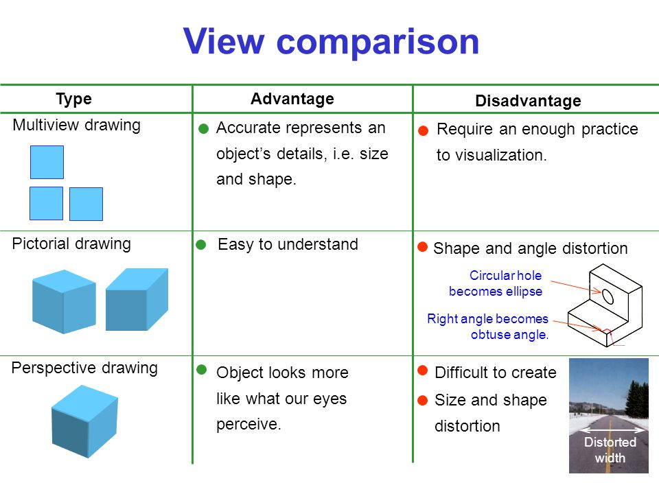 View comparison Pictorial drawing Perspective drawing Multiview drawing Difficult to create Easy to understand Shape and angle distortion Object looks more like what our eyes perceive.