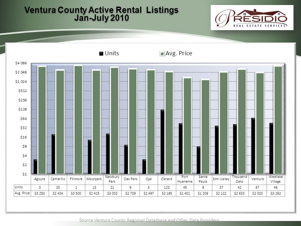 Source Ventura County Regional Datashare and Other Data Providers Ventura County Active Rental Listings Jan-July 2010 Ventura County Active Rental Listings Jan-July 2010