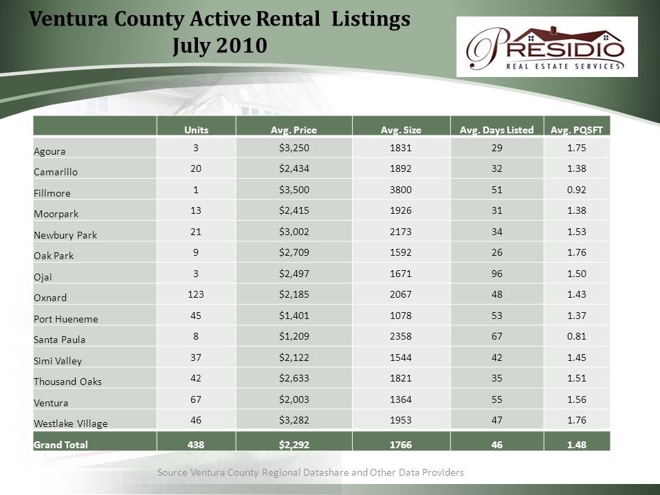 Ventura County Active Rental Listings July 2010 Source Ventura County Regional Datashare and Other Data Providers UnitsAvg.