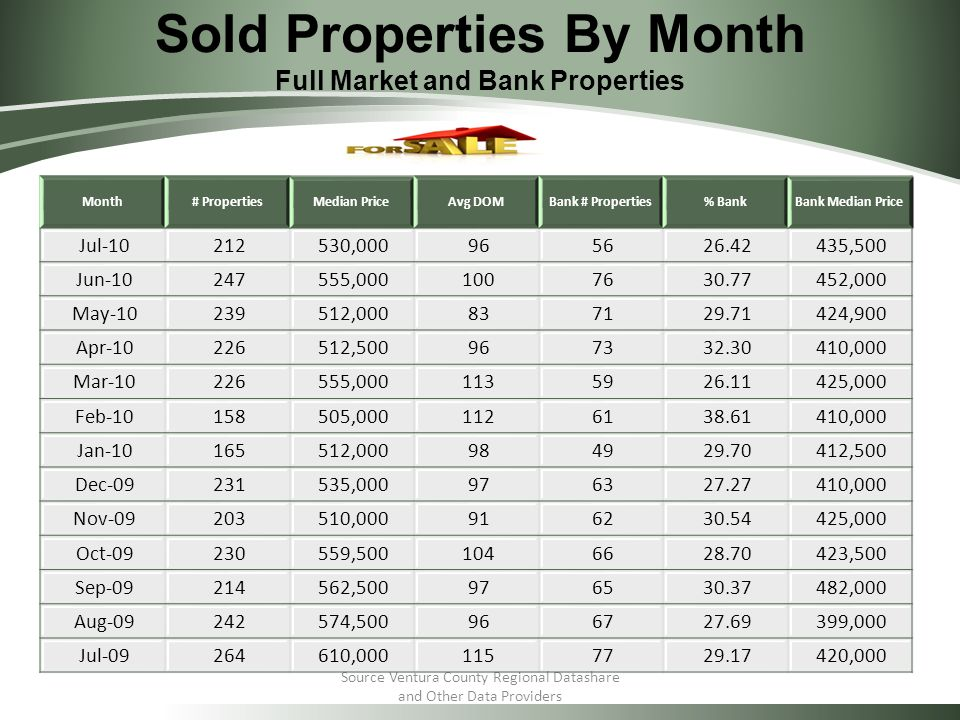 Sold Properties By Month Full Market and Bank Properties Source Ventura County Regional Datashare and Other Data Providers Month# PropertiesMedian PriceAvg DOMBank # Properties% BankBank Median Price Jul , ,500 Jun , ,000 May , ,900 Apr , ,000 Mar , ,000 Feb , ,000 Jan , ,500 Dec , ,000 Nov , ,000 Oct , ,500 Sep , ,000 Aug , ,000 Jul , ,000