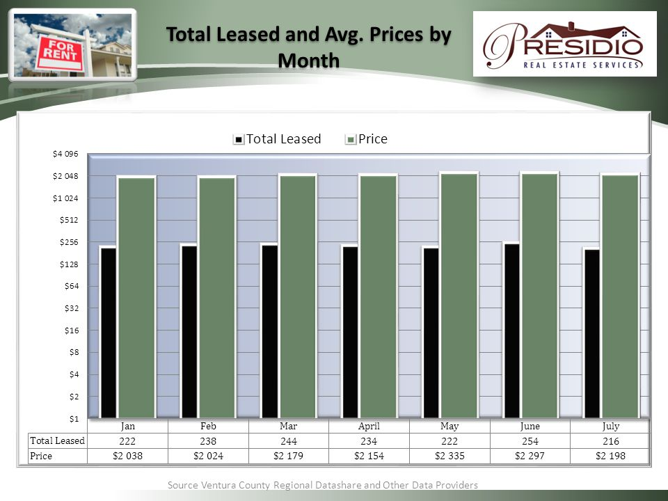 Source Ventura County Regional Datashare and Other Data Providers Total Leased and Avg.