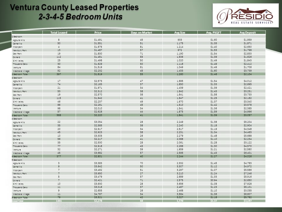 Ventura County Leased Properties Bedroom Units Total LeasedPriceDays on MarketAvg SizeAvg.