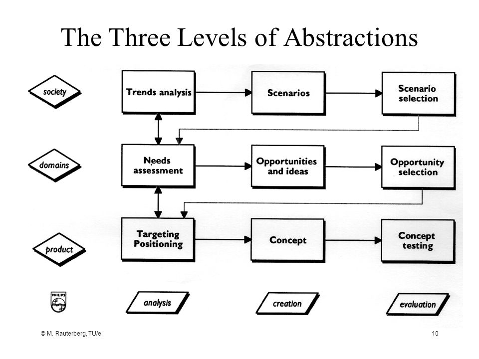© M. Rauterberg, TU/e10 The Three Levels of Abstractions