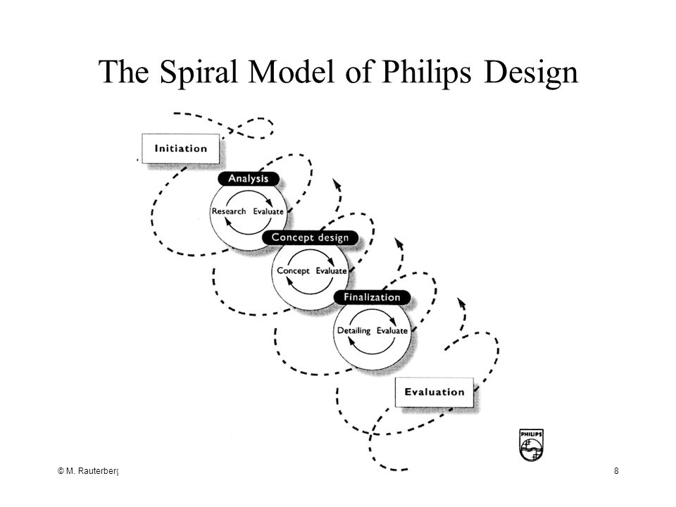 © M. Rauterberg, TU/e8 The Spiral Model of Philips Design
