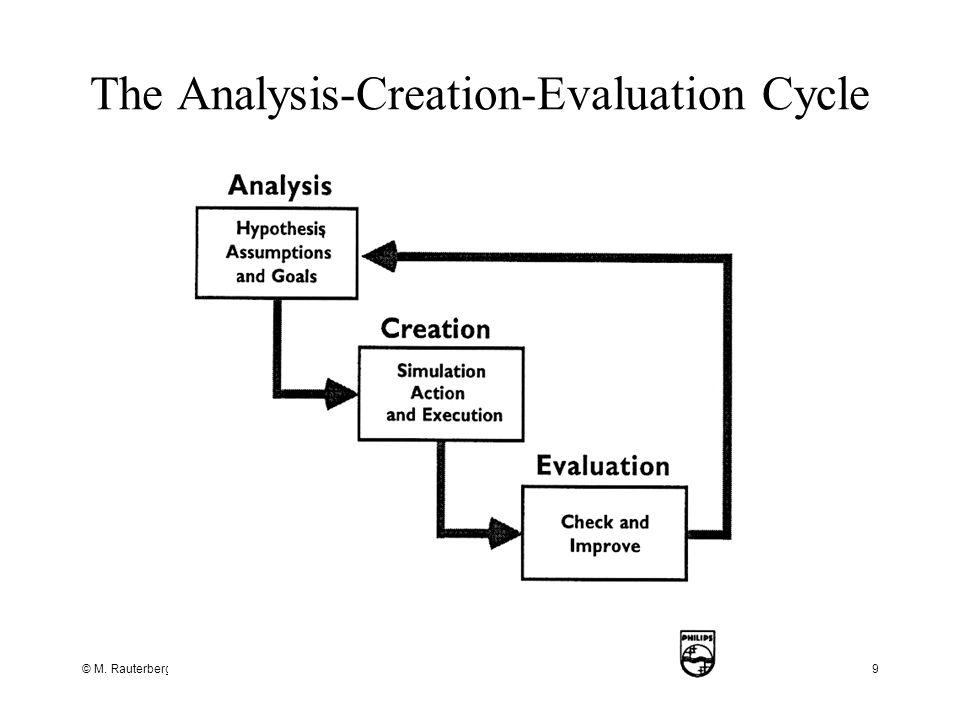 © M. Rauterberg, TU/e9 The Analysis-Creation-Evaluation Cycle