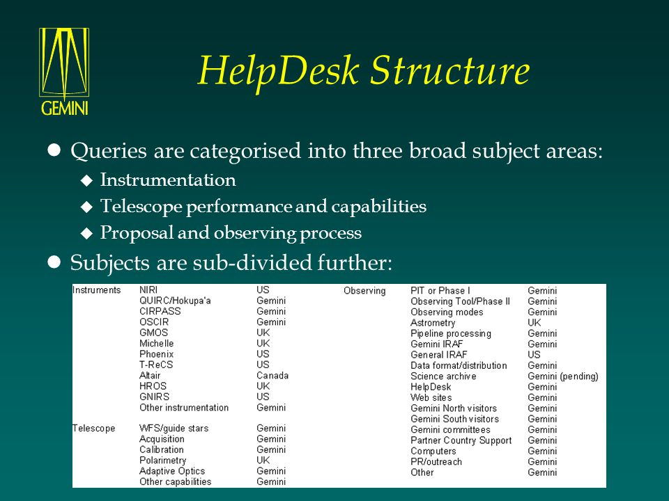 HelpDesk Structure Queries are categorised into three broad subject areas:  Instrumentation  Telescope performance and capabilities  Proposal and o