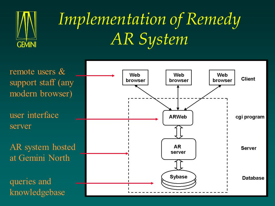 Implementation of Remedy AR System remote users & support staff (any modern browser) user interface server AR system hosted at Gemini North queries an